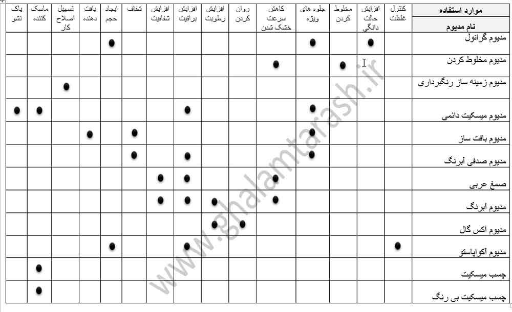 جدول راهنمای استفاده از مدیوم های آبرنگ