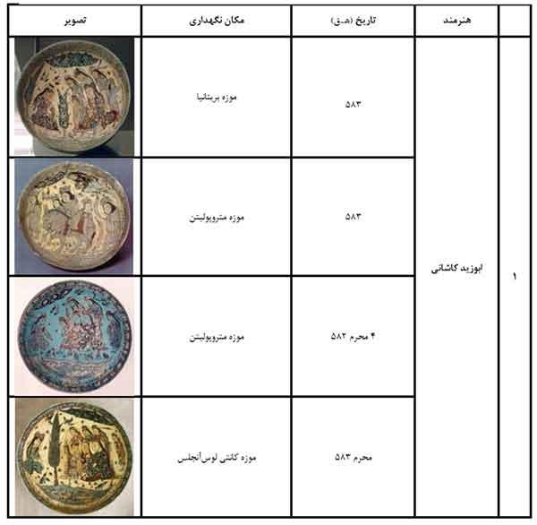مطالعه مضمونی کتیبه های سفال مینایی ایران در دوره میانی اسلامی(قسمت هفتم)
